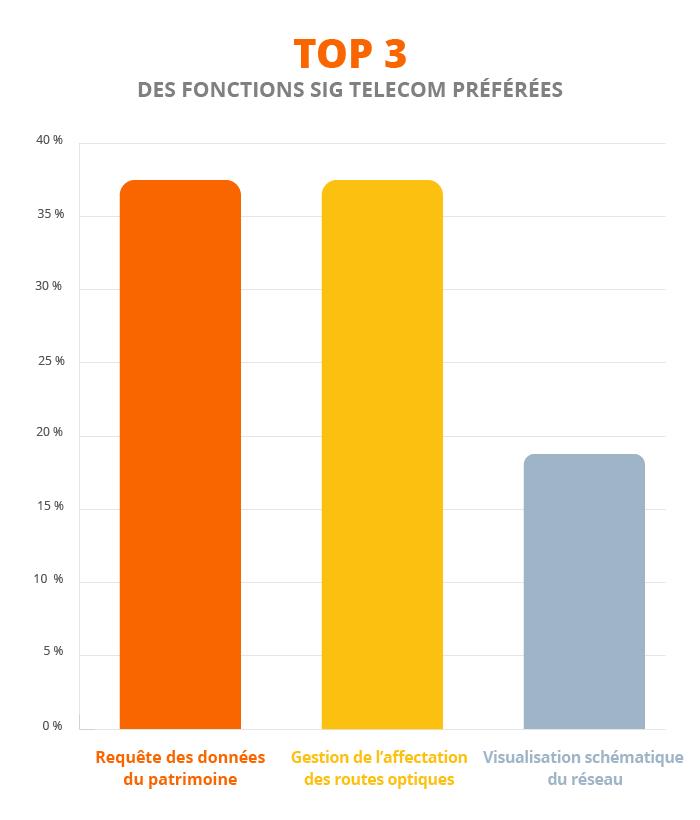 SIG Télécom fonctionnalités
