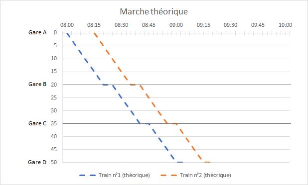 marche théorique trains