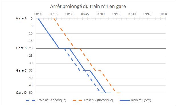 retards en cascade marche trains